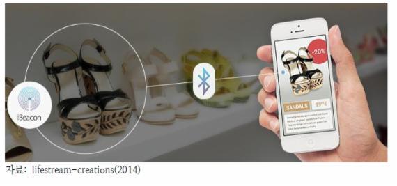 O2O, 분야막론 ICT 업체들 '눈독'