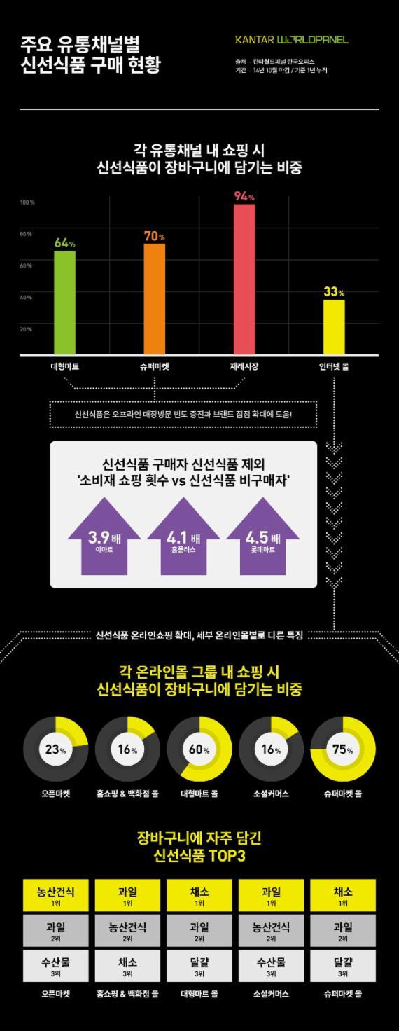 """""""신선식품 구매자, 소비재 등 다른 품목도 더 산다"""""""