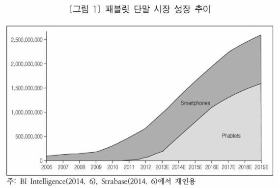 """""""5인치 이상 패블릿, 스마트폰 시장 재편할 것"""""""