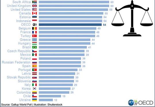 한국 사법부 신뢰도 27%.. OECD 최저 수준