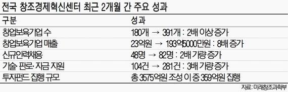 창조경제혁신센터 '스타트업 신화 창조' 본격화