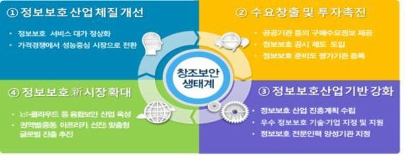 정보보호 제품 수요예측 정보·대가 정상화..정보보호산업 육성 본격화