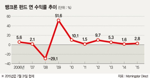 뱅크론펀드 '금리인상+달러강세' 두토끼 잡는다