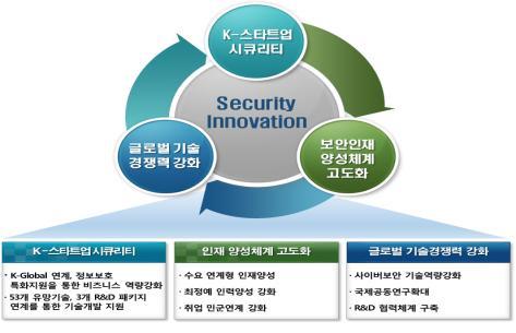 정부, 기술 풀어 보안 스타트업 육성..사이버 의경도 내달 선발