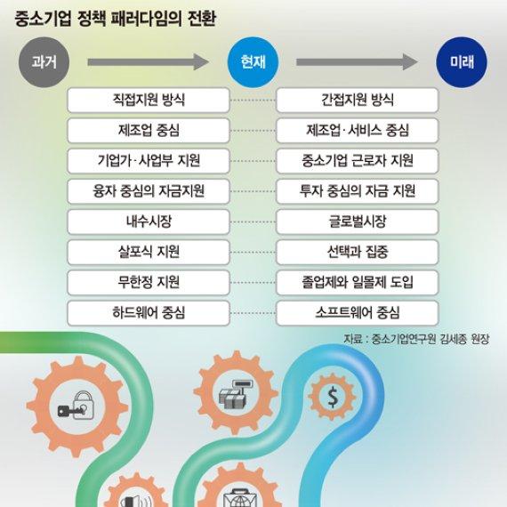 [NICE 코리아 (8)강소기업 늘려라] '9988' 중심 경제구조로 전환해야 한국경제 저성장 극복