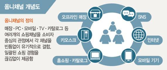 크로스오버쇼핑·옴니채널, 새해 유통·소비시장 이끈다