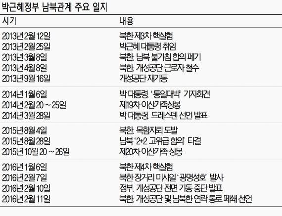 """[박근혜 정부 3년(하)-외교·정치] """"군사적 압박·제재만큼 대화 준비도 필요"""""""