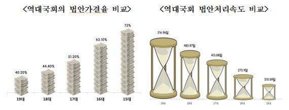 19대 국회 법안가결율 역대 최저… 국회선진화법이 원인