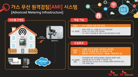 IoT 전국망 계획 가시화....스마트 혁명-생활 혁신 가속화