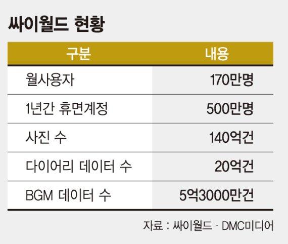 '세계 첫 SNS' 싸이월드, 동영상 결합해 '부활' 나서
