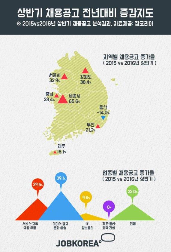 상반기 일자리 증가율 세종시 65.6%↑, 울산 14.0%↓