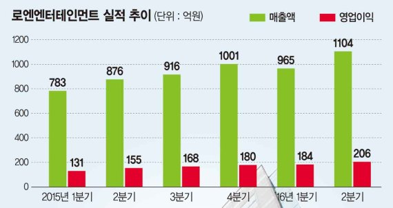 [포춘클럽 라운지] 로엔엔터테인먼트 '멜론-카카오' 서비스 연동 시너지 본격화