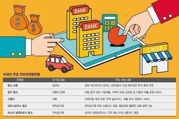 美, 유사은행제도 도입.. 산업자본의 은행소유 사실상 허용