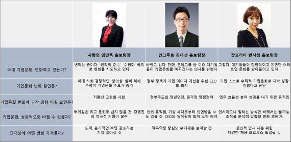 취업포털 전문가 3人이 바라본 '대한민국 기업문화 변화'