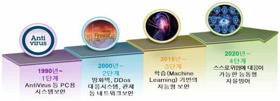 내년 국가 사이버보안 R&D 1003억원 투입
