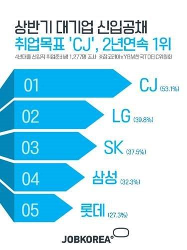 상반기 신입공채 취업목표 'CJ', 2년연속 1위
