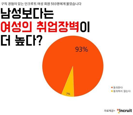 """여성 청년구직자 93% """"취업장벽 너무 높다"""""""