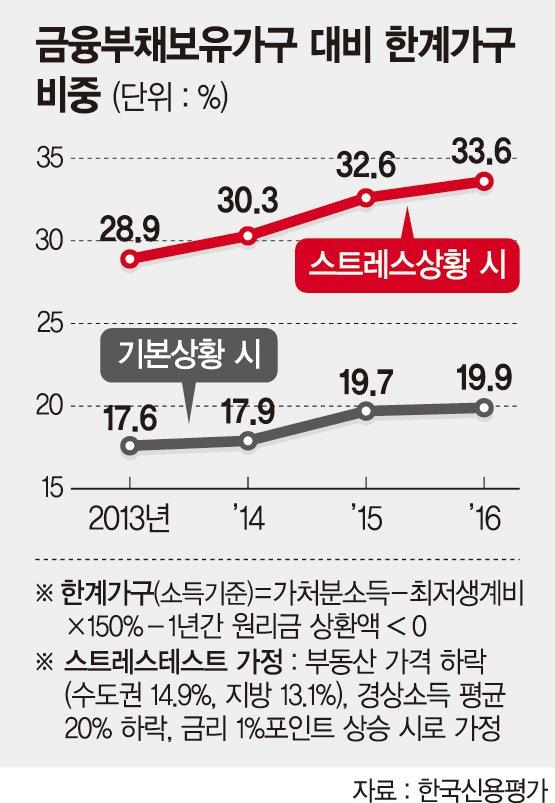 [이슈분석] 가계빚 한계가구 200만.. 美 금리인상 '재앙' 되나