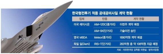<단독>KF-X 미사일 '중복계약'.. 軍, 예산 2000억 날릴 판