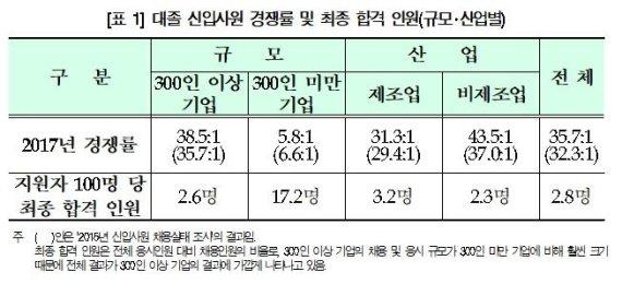 """""""대졸 취준생 100명 중 2~3명만 기업 채용 합격한다"""""""