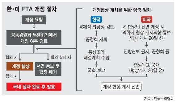 """[이슈분석] 한국, 개최시기 미룬 후 """"FTA 득실 따져보자"""" 요구할 듯"""