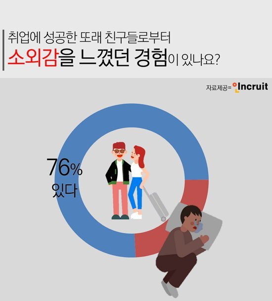 """만나서 직장 얘기만? 구직자 76% """"'취준생 패싱' 경험했다"""""""