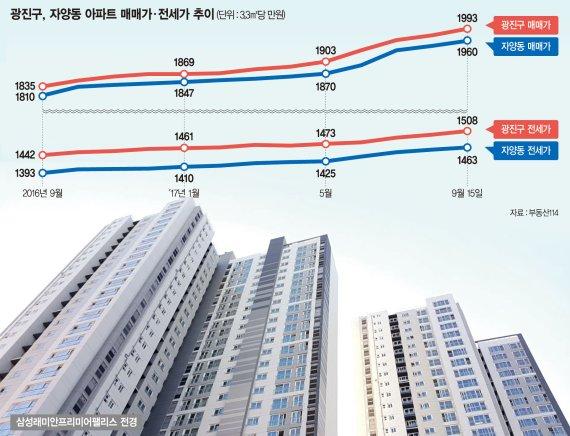 [입주단지를 찾아서] 서울 자양동 '래미안 프리미어팰리스' 매물들 분양가에 2억원 올랐다