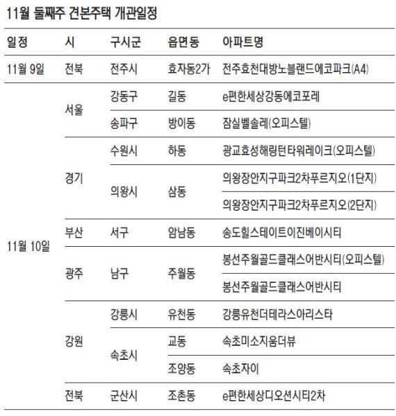 [금주의 분양일정] 서울·부산 등 13곳에 견본주택 개관