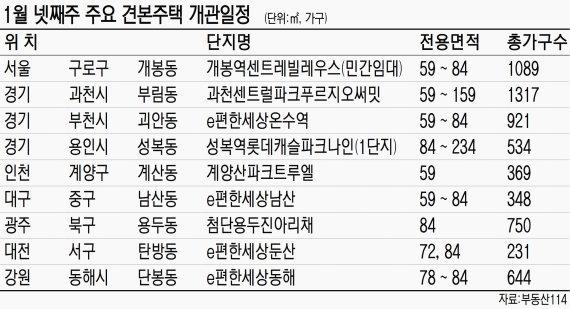 [금주의 분양일정] 서울·수도권 제외 2191가구 분양