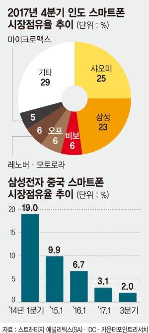 [이슈분석] 삼성 스마트폰, 세계 1·2위 시장서 '악전고투'