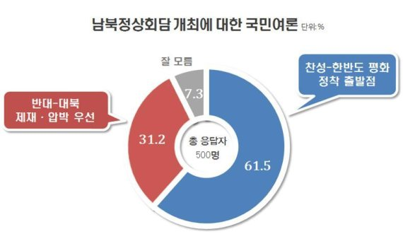 """""""국민 10명 중 6명, 남북정상회담 개최 찬성"""" <리얼미터>"""