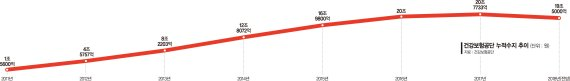 [fn 스포트라이트, 문재인 케어 허와 실] 5년간 건보 적립금 절반 사용..고령화·잠재적 의료 수요 증가는 변수