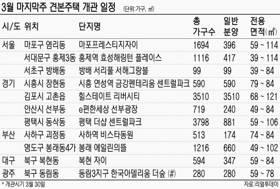 [금주의 분양일정] 전국 12곳, 6371가구 청약 접수
