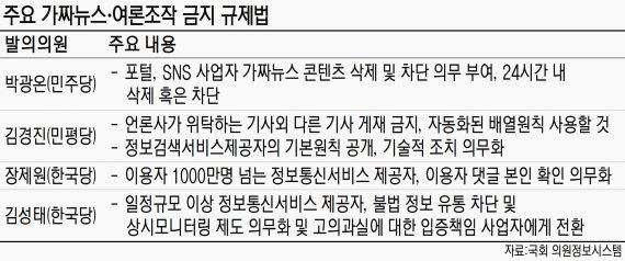 """정치권 """"가짜뉴스 규제 법제화"""" 압박"""