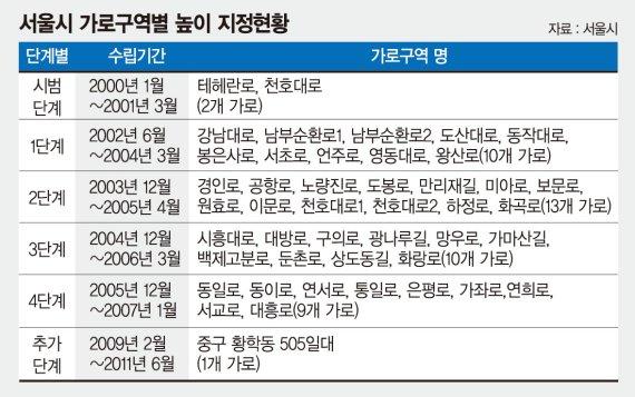 서울 대로변 스카이 라인 조정.. 강남역 최고 250m