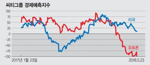 유럽·신흥국 경기 꺾이자… 집 나간 美투자자 본국행
