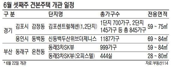 [금주의 분양 일정] 전국 1만578가구 청약 돌입