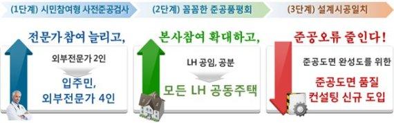 LH, '주거단지 3단계 준공검사'에 외부전문가 참여