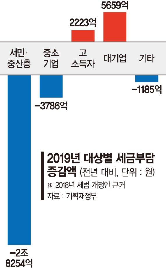 [2018 세법개정안] 최저임금 부작용, 세금으로 메운다