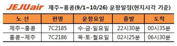 제주항공, 제주-홍콩 직항 탑승률↑…'연장' 운항