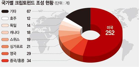 [블록포스트]'ICO 전면금지' 1년… 암호화폐 시장서 한국 존재 사라졌다