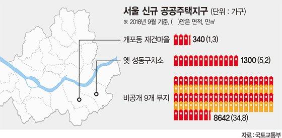 서울 신규택지 9곳 놓고 '갈등 2R' 예고