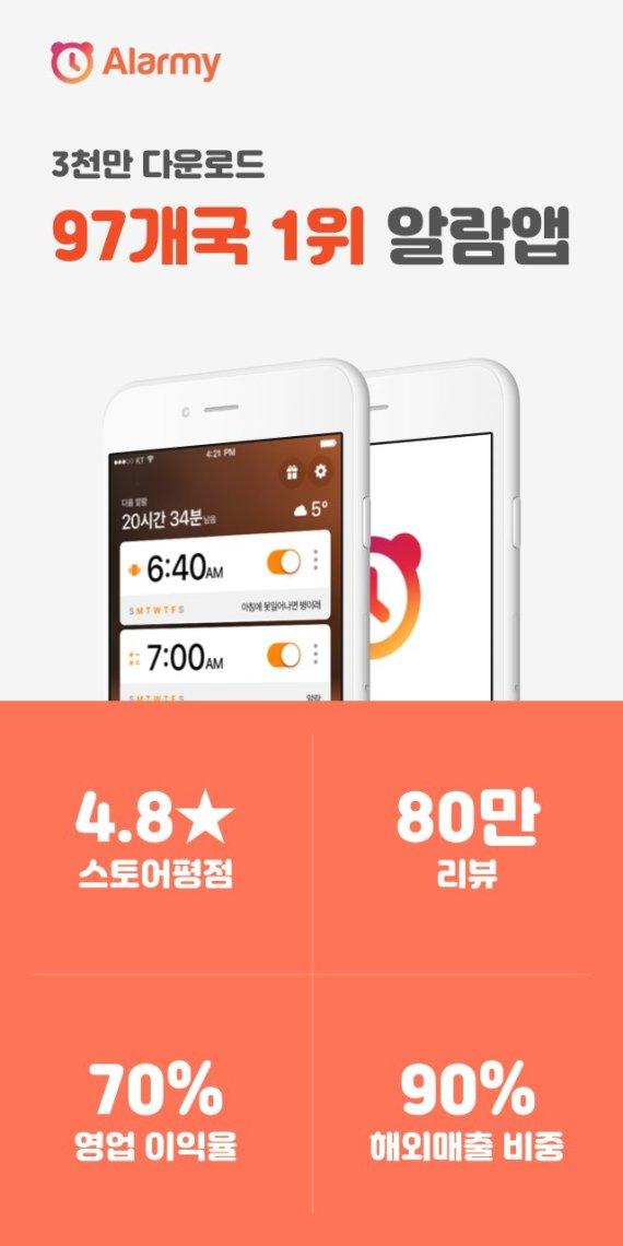 미션 알람 앱 '알라미' 전 세계 누적 다운로드 수 3천만 돌파