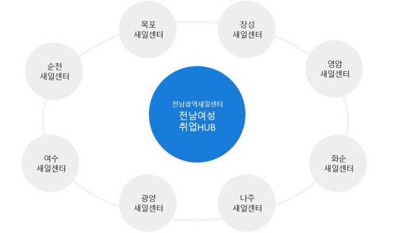 전남광역새일센터, 새일여성·결혼이민여성 인턴 모집