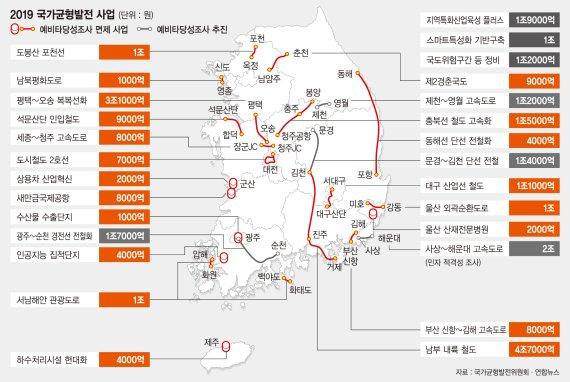 [SOC 예타 면제 확정] 군산에 새만금 국제공항 짓고 김천∼거제 고속철도 뚫는다