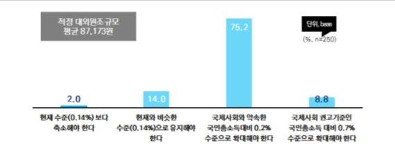 """韓 전문가들 """"2020년 1인당 적정 대외원조액은 8만7173원"""""""