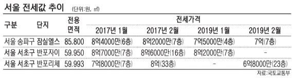 전셋값 2년전 이하 지역 속출 '역전세난 본격화'