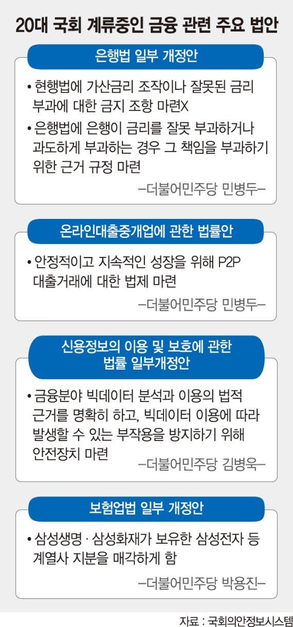 '2월 폐업' 국회에… P2P대출 등 금융혁신法 올스톱