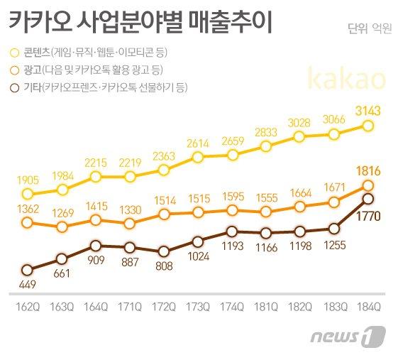 2조 매출 '헛 배' 부른 카카오, 영업이익률 역대 최저치 추락