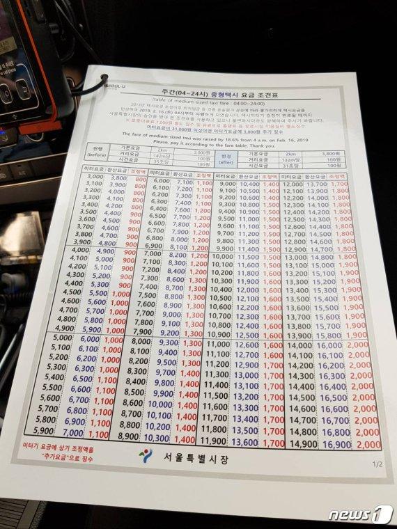 택시요금 올랐는데 아직도 미터기는 '3000원'인 이유